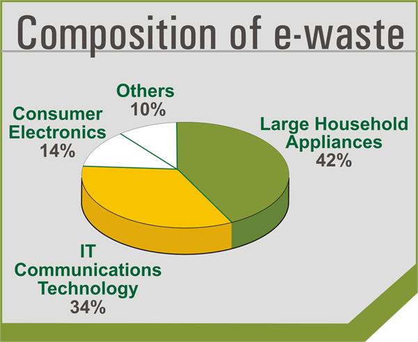 e waste recycling near me